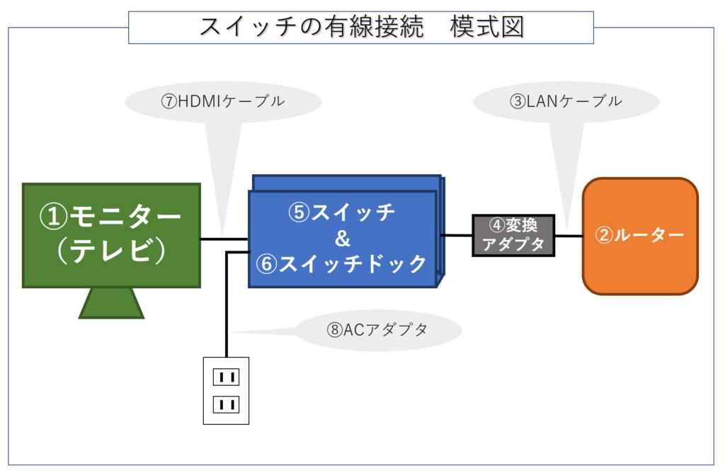 スイッチの有線接続模式図:べるっくすの色色